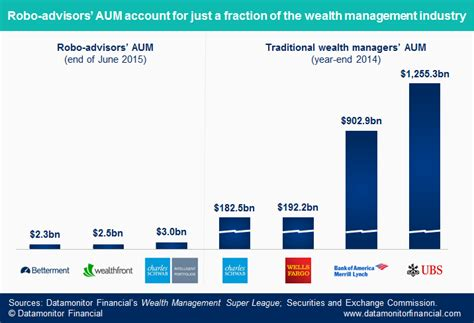 Wealth giants stand up to robo challengers   BankNXT