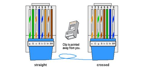network crossover cable wiring diagram how to make your own crossover network cable tested