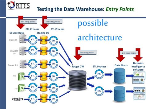 test it what is a data warehouse and how do i test it