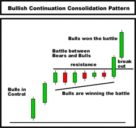 candlestick pattern for intraday day trading technical analysis candlestick chart course
