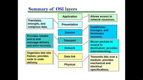 Osi Model Easy computer networking osi model in simple words
