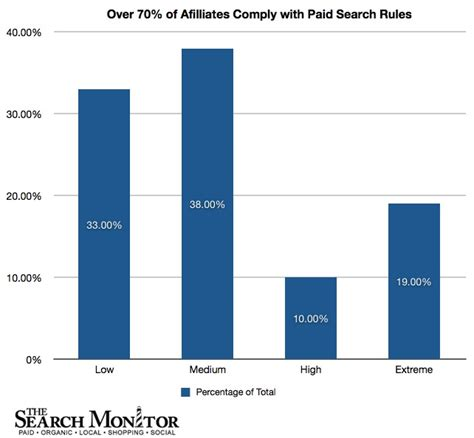 The Search Monitor 71 Of Affiliates Comply With Programs The Search