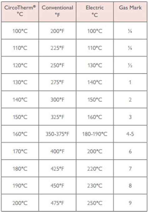induction cooking temperature chart getting started with your neff oven cookersandovens