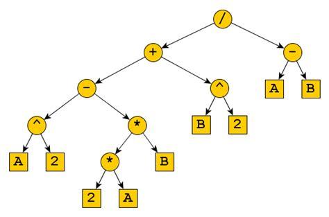 algorithm postfix notation  expression tree stack