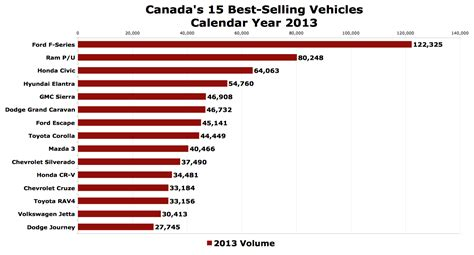 top 10 highest best selling canada s best selling cars in 2013 the truth about cars