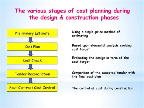 design and build contract stages quantity surveying drawing fnbe 2014
