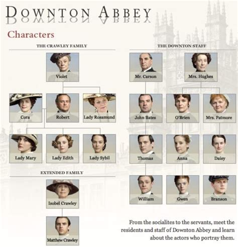 character relationship chart template downton family tree i live at downton
