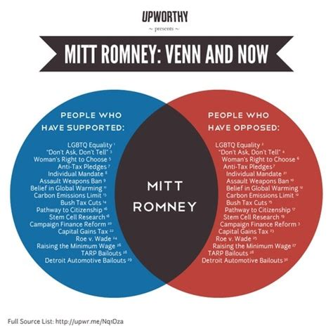 a venn diagram is best used for what are the best venn diagrams quora