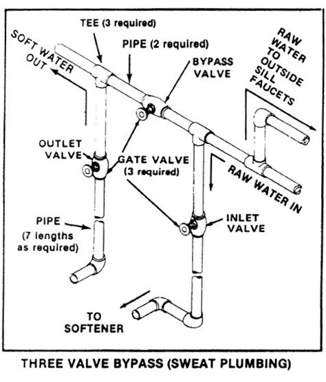 Plumbing Diagram For Water Softener by Fleck 7000 With Built In Bypass Do I Need To Plumb In