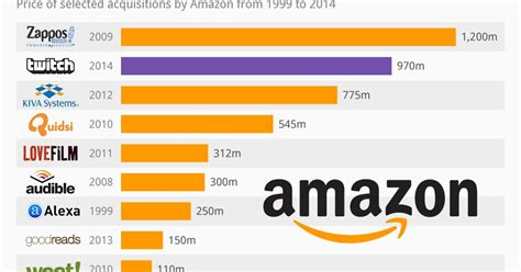 amazon top 10 top 10 biggest amazon s acquisitions in its history