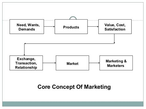 Mba Basic Concepts by Marketing Concept In Marketing Management Iibm Lms