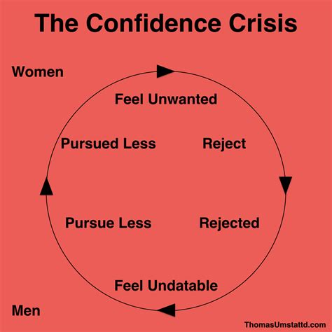 Feel Confidence the confidence crisis why feel and
