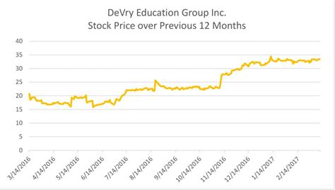 evisions inc education and research administration devry stock poised for further gains despite declining