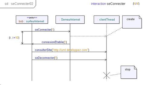 diagramme uml de séquence nouveaut 233 s uml 2 0 diagramme de s 233 quence emailing for you