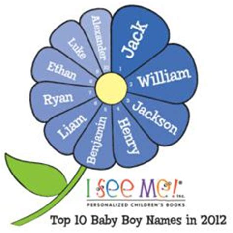 top 10 boy and girl baby names in 2012