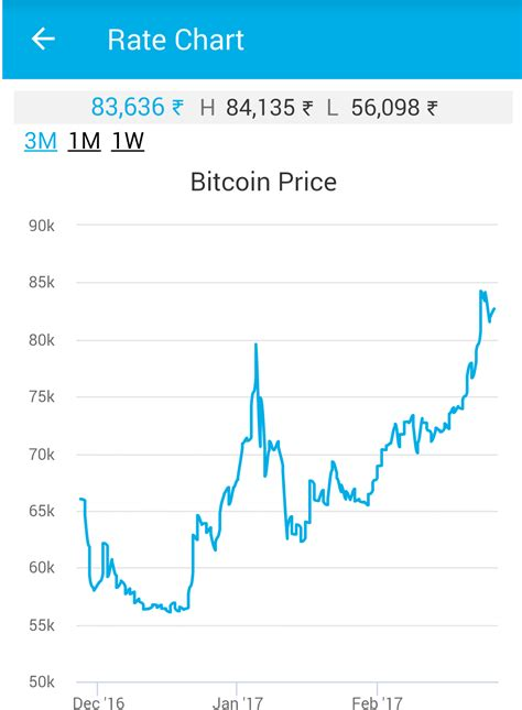 bitcoin real time price bitcoin value chart real time 10 best sites to help you