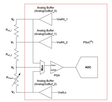 ntc thermistor application an2017 psoc 174 1 temperature measurement with thermistor cypress semiconductor