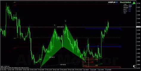 h pattern trading harmonic trading shark pattern brokerages day trading