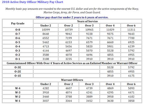 2016 pay tables officer airforce pay chart enlisted u s military pay charts for