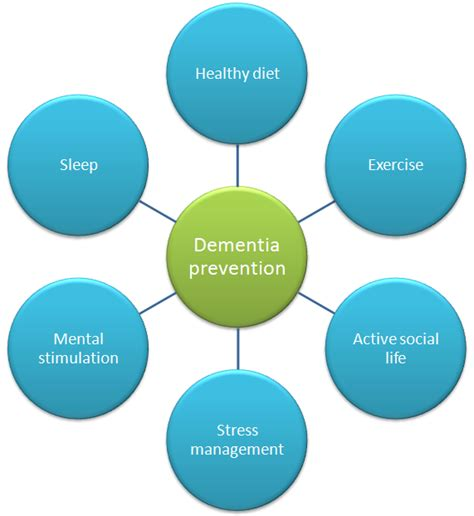 preventing alzheimer s alzheimer s factors prevention steps and foods that prevent or alzheimer s recipes for alzheimer s prevention diet essential spices and herbs books strategies for preventing reducing dementia risk