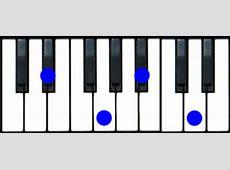 EbMaj7 Piano Chord G Sharp Minor Chord Piano