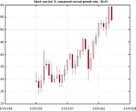 candlestick pattern matlab internet enabled data analysis and visualization with