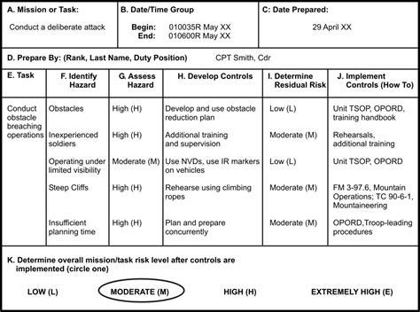 Worksheet Army Trips Worksheet Grass Fedjp Worksheet Study Site Aviation Risk Assessment Template