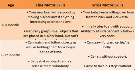 4 month motor skills motor skills development in your child 0 1 yr