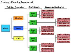 Strategic Business Development Plan Template 50 Best Images About Strategic And Succession Planning On