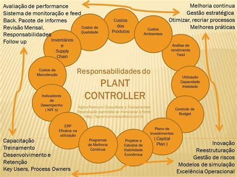 Plant Controller by Em Que Consiiste O Trabalho De Um Controller De F 225 Brica Ou Plant Controller