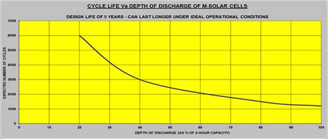 sunray solar l post batteries sunray power company