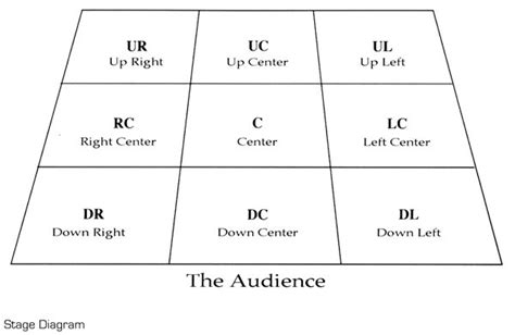 stage layout diagram the drama teacher s survival guide cool tools