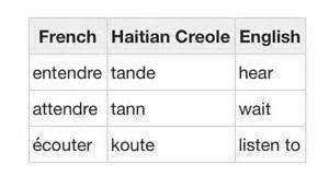 haitian creole following tendencies of all creoles