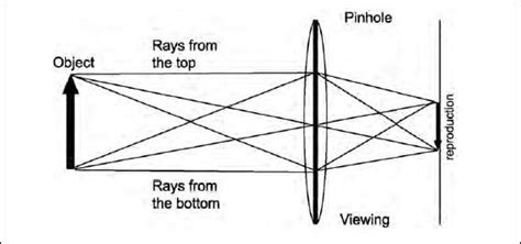 how does a pinhole work how does a pinhole work the handy physics answer
