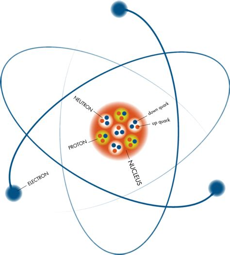 atoms diagram discovering particles into the atom
