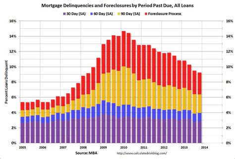Mba Decline by Calculated Risk Mba Mortgage Quot Delinquency And