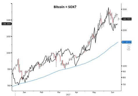 Bitcoin Stock Chart by Chart Analyst Sees A Troubling Similarity Between The Rise