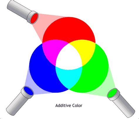 additive color mixing additive color system