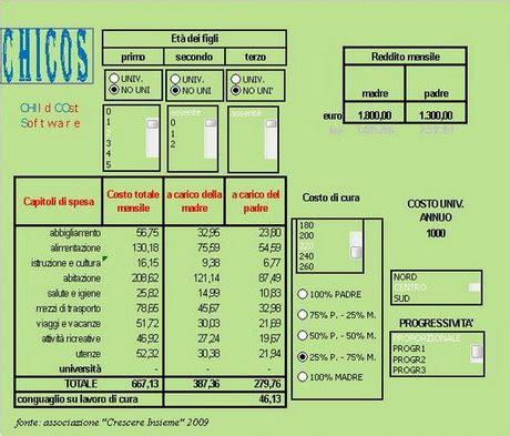 calcolo alimenti in caso di separazione casi e questioni di diritto
