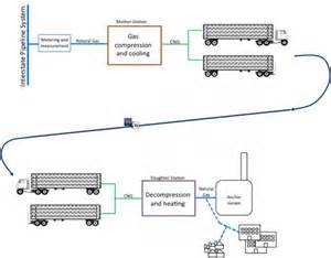 Fuel Distribution System Fuel For The City Replacing Northeast Demand With