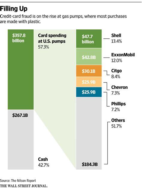 how credit card companies make profit enlarge
