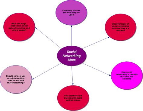 Advantages And Disadvantages Of Social Networks Essay by Essay Social Networking Advantages Disadvantages Essay On Advantages Disadvantages Of