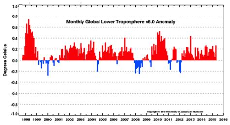 average global temperature by year table weather reb research