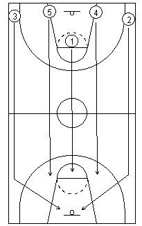 basketball number diagram how to develop a basketball primary fast attack
