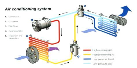 how to care for your car air conditioning cardash