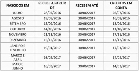 Calendario Do Pis 2017 E 2018 Calend 193 Pis 2018 Saldo E Extrato Consulta Tabela Pis