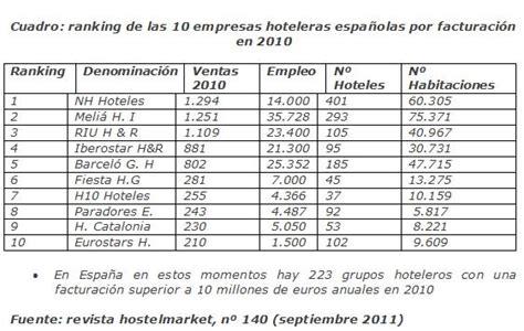 cuales son las principales cadenas hoteleras en colombia paquetes de modelos de contratos civiles autos weblog