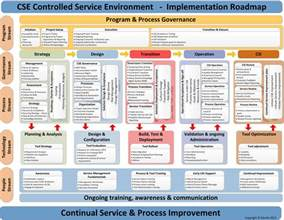 Itil Implementation Project Plan Template by Itil Continual Service Process Improvement It It