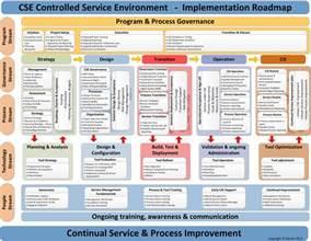 itil implementation project plan template itil continual service process improvement it it