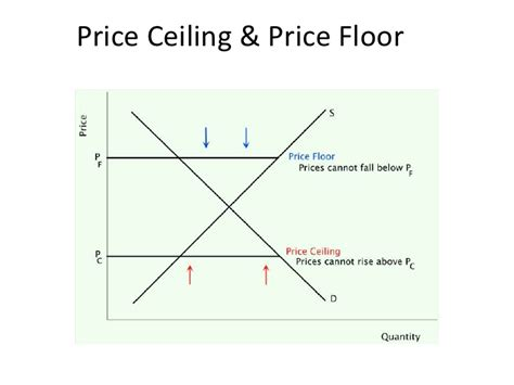 Price Floor And Price Ceiling by Section 2 Definitions Diagrams